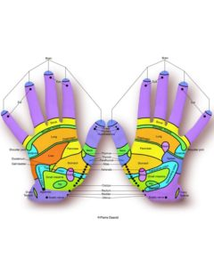 hand reflex points